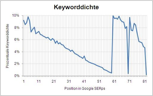 Ein Experiment zur Auswirkung der Höhe der Keyword Density