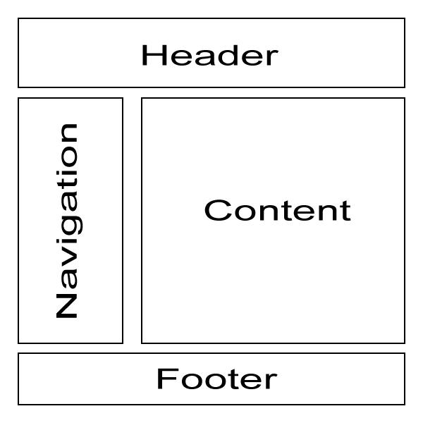 Exemplarischer Seitenaufbau von Webseiten