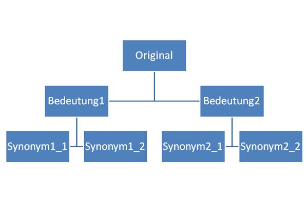 Schema für das Synonymwörterbuch