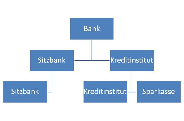 Schema für das Original Bank