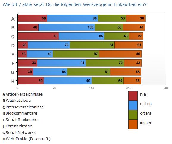 Umfrageergebnisse zur Einsatzhäufigkeit von Linkbuilding Maßnahmen vom 16.05.2011