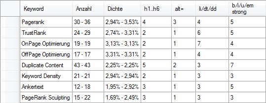OnPage Analyse alle Keywords nach der Optimierung