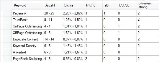 OnPage Analyse alle Keywords vor der Optimierung