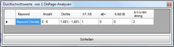 OnPage Analyse zum Keyword 'Keyword Density'