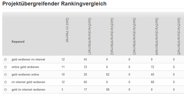 Rankings vom 27.06.2011