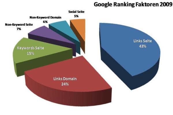 Gewichtung der Rankingfaktoren im Jahr 2009