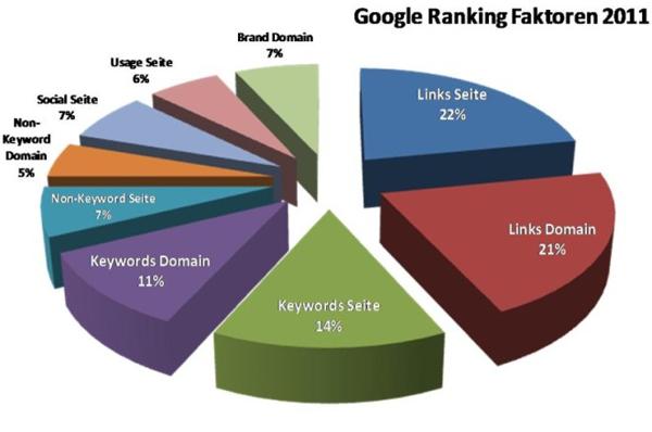 Gewichtung der Rankingfaktoren im Jahr 2011