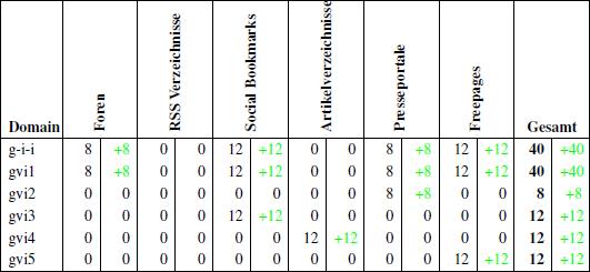 Übersicht der aufgebauten Backlinks bis zum 30.04.2011
