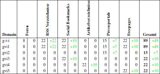 Übersicht der aufgebauten Backlinks bis zum 07.05.2011
