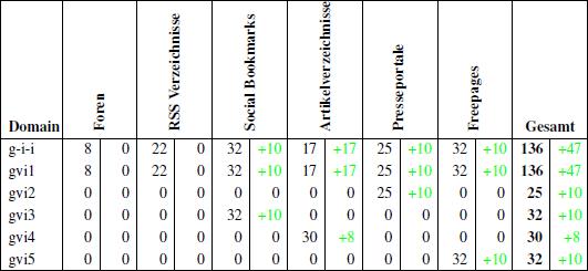 Übersicht der aufgebauten Backlinks bis zum 14.05.2011