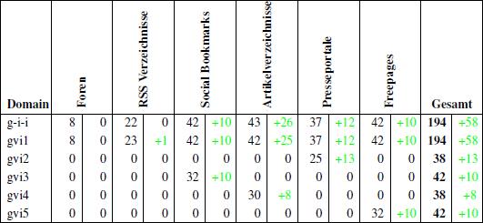 Übersicht der aufgebauten Backlinks bis zum 21.05.2011