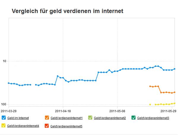 """Vergleich für """"Geld verdienen im Internet"""""""