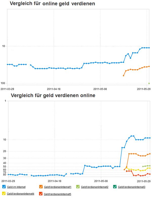"""Vergleich für """"online Geld verdienen"""" und """"Geld verdienen online"""""""