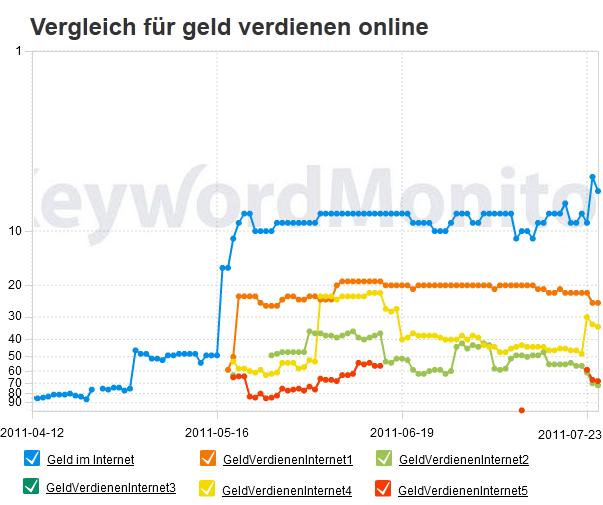 Rankingvergleich für im Geld verdienen online am 25. Juli 2011