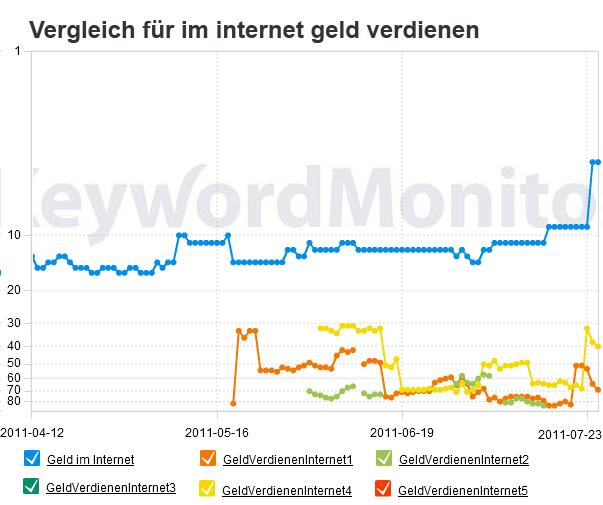 Rankingvergleich für im Internet Geld verdienen am 25. Juli 2011