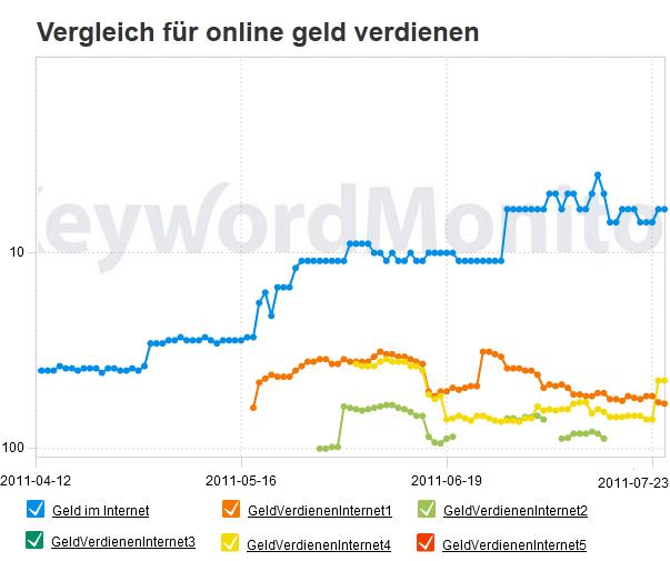 Rankingvergleich für im Online Geld verdienen am 25. Juli 2011