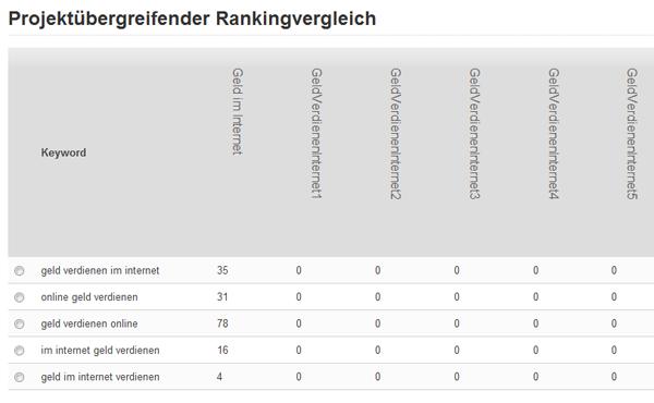 Beispiel des projektübergreifenden Rankingvergleichs aller Domains