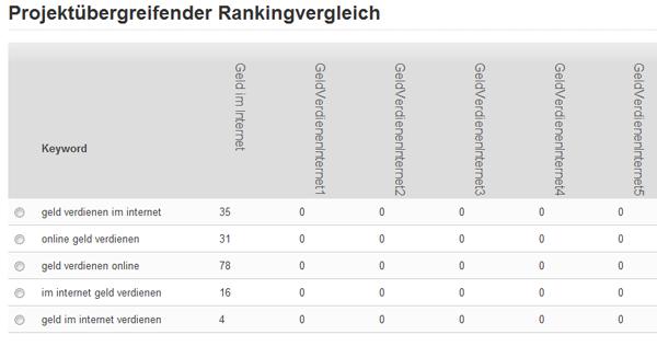 Rankingvergleich aller Domains am 02.04.2011