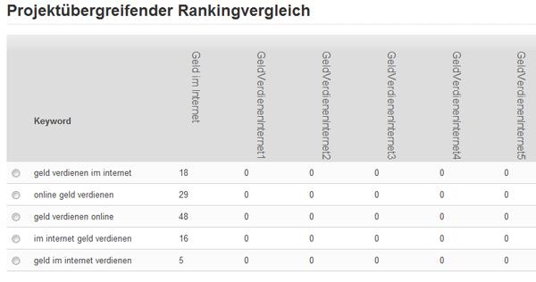Rankingvergleich aller Domains am 30.04.2011