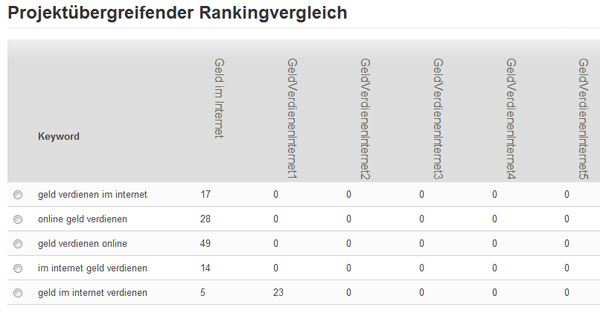 Rankingvergleich aller Domains am 07.05.2011