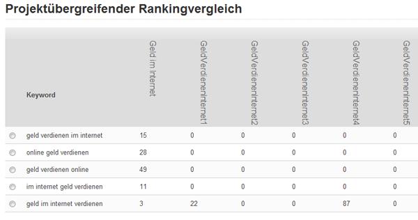 Rankingvergleich aller Domains am 14.05.2011