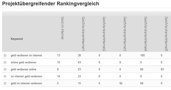 Rankingvergleich aller Domains am 21.05.2011