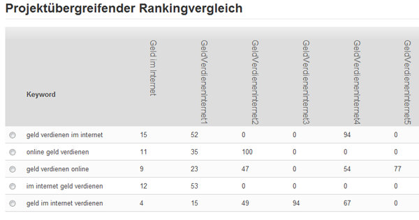 Rankingvergleich aller Domains am 28.05.2011