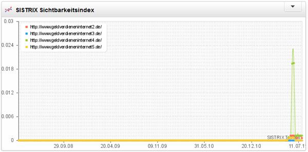 Sichtbarkeitsindex von GeldVerdienenInternet2 bis GeldVerdienenInternet5