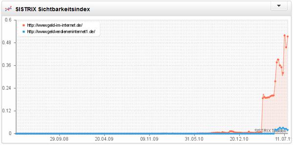 Sichtbarkeitsindex von Geld-im-Internet und GeldVerdienenInternet1