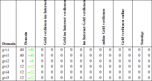 Übersicht der Ankertextverteilung bis zum 30.04.2011