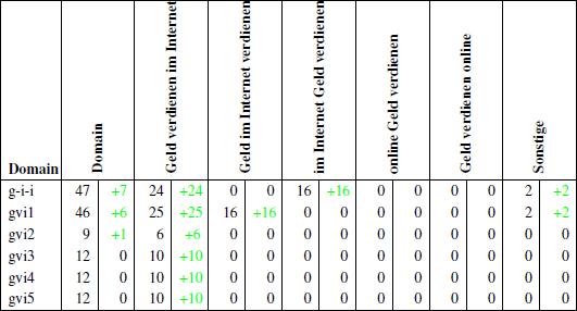 Übersicht der Ankertextverteilung bis zum 7.05.2011