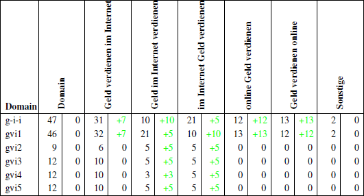 Übersicht der Ankertextverteilung bis zum 14.05.2011