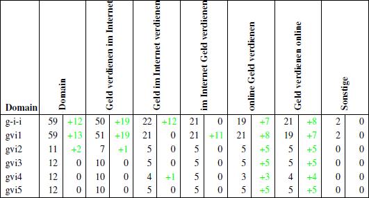 Übersicht der Ankertextverteilung bis zum 21.05.2011