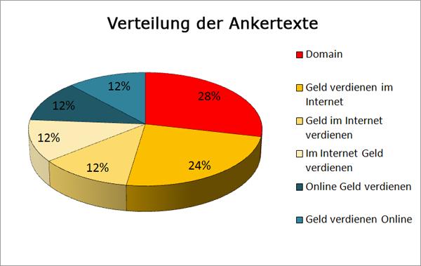 Ungefähre prozentuale Verteilung der Ankertexte