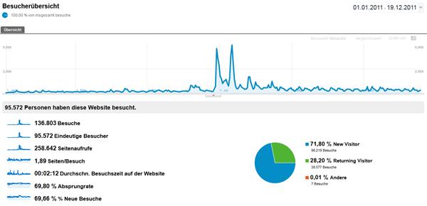 Besucherdaten aus Google Analytics