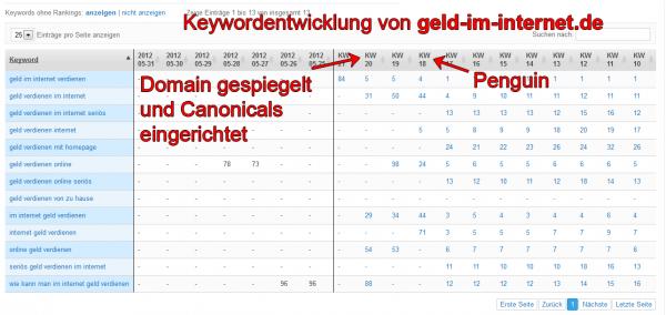 Keywordentwicklung von geld-im-internet.de nach dem Google Pinguin Update