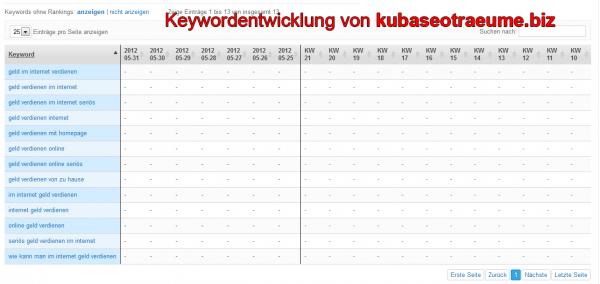 Keywordentwicklung von kubaseotraeume.biz nach dem Google Pinguin Update