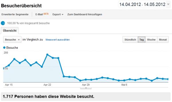 Traffic-Entwicklung von geld-im-internet.de