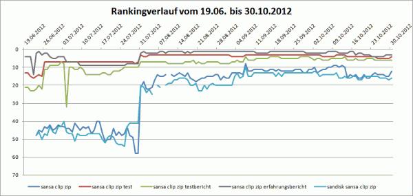 Rankingverlauf von Juni bis Oktober 2012