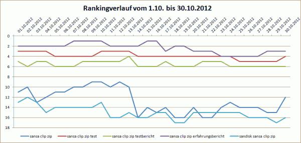 Rankingverlauf im Oktober 2012