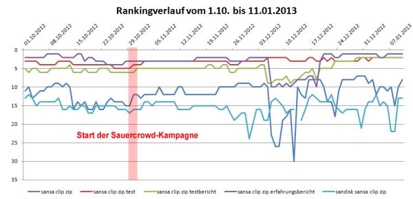 Rankingverlauf von Oktober 2012 bis Januar 2013