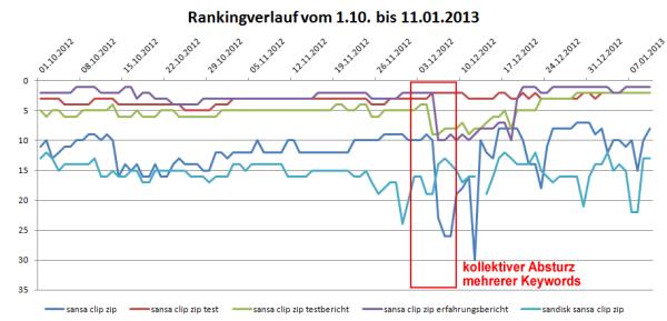 Ranking-Fluktuation Mitte Dezember