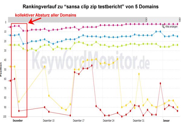 """Rankingverlauf von """"sansa clip zip testbericht"""" auf verschiedenen Domains"""
