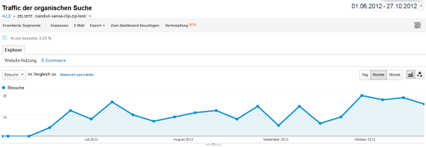 Traffic-Verlauf von Juni bis Oktober 2012