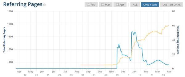 Backlink-Wachstum von bitcoins-kaufen.org