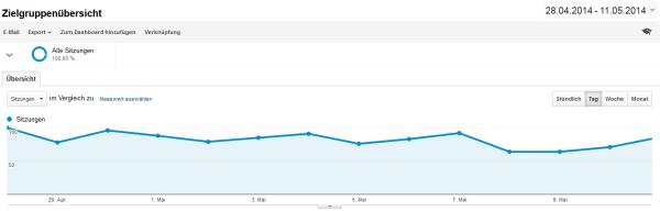 Traffic-Entwicklung vom 28.4.2014 bis 11.05.2014