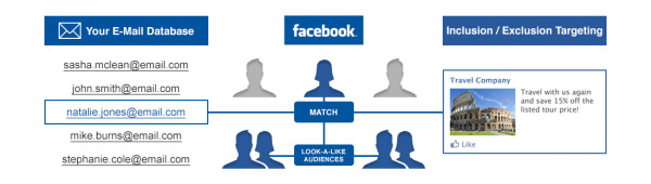 Facebooks Custom Audience Targeting